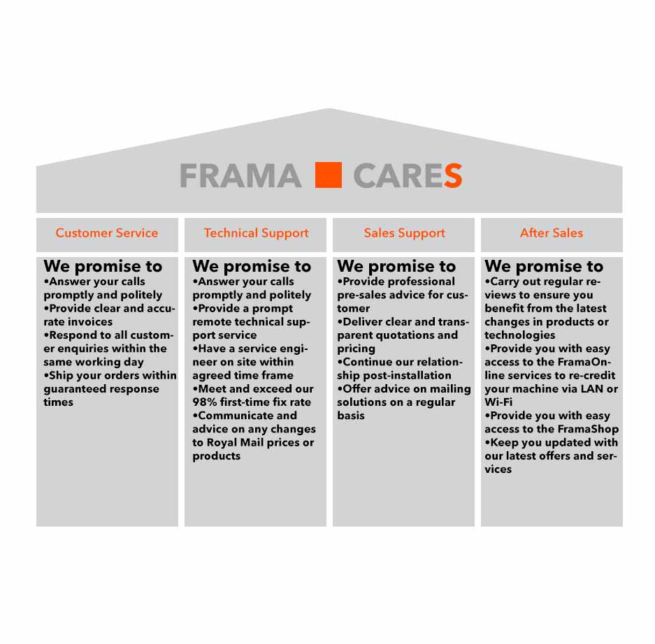 Explore the FramaCareS customer service promise from Frama UK.